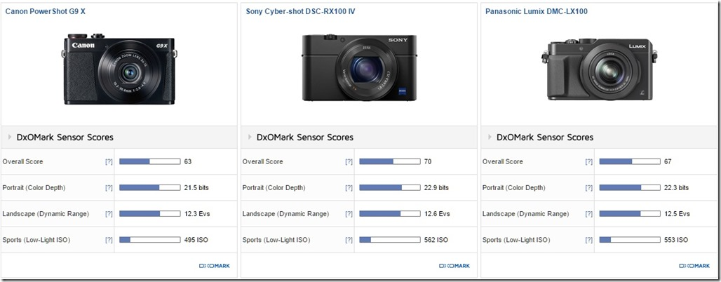 Canon G9 X versus larger competitors