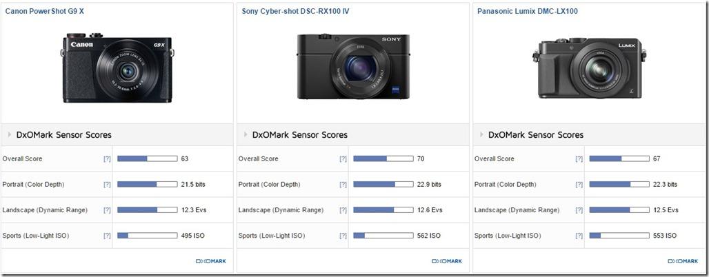 Canon G9 X versus larger competitors