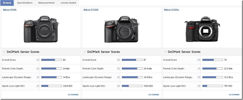 Nikon D500 vs Nikon D300s vs Nikon D7200 DxOMark summary