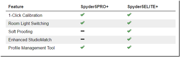 Spyder5 Pro Plus and Elite Plus feature comparison